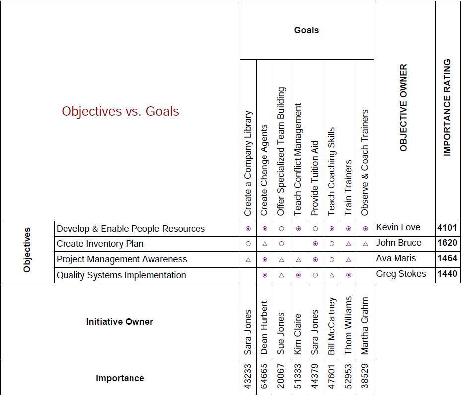 (yjji akao)университета тамагава в японии разработал применение функций качества (qfd- quality function