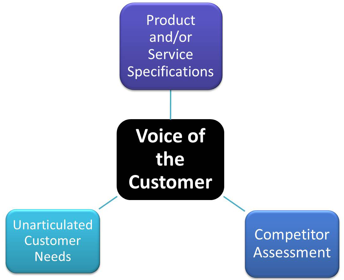 voice of the customer and voice Meaningcloud's market-leading voice of the customer analysis extracts insights from the unstructured feedback obtained from customers.